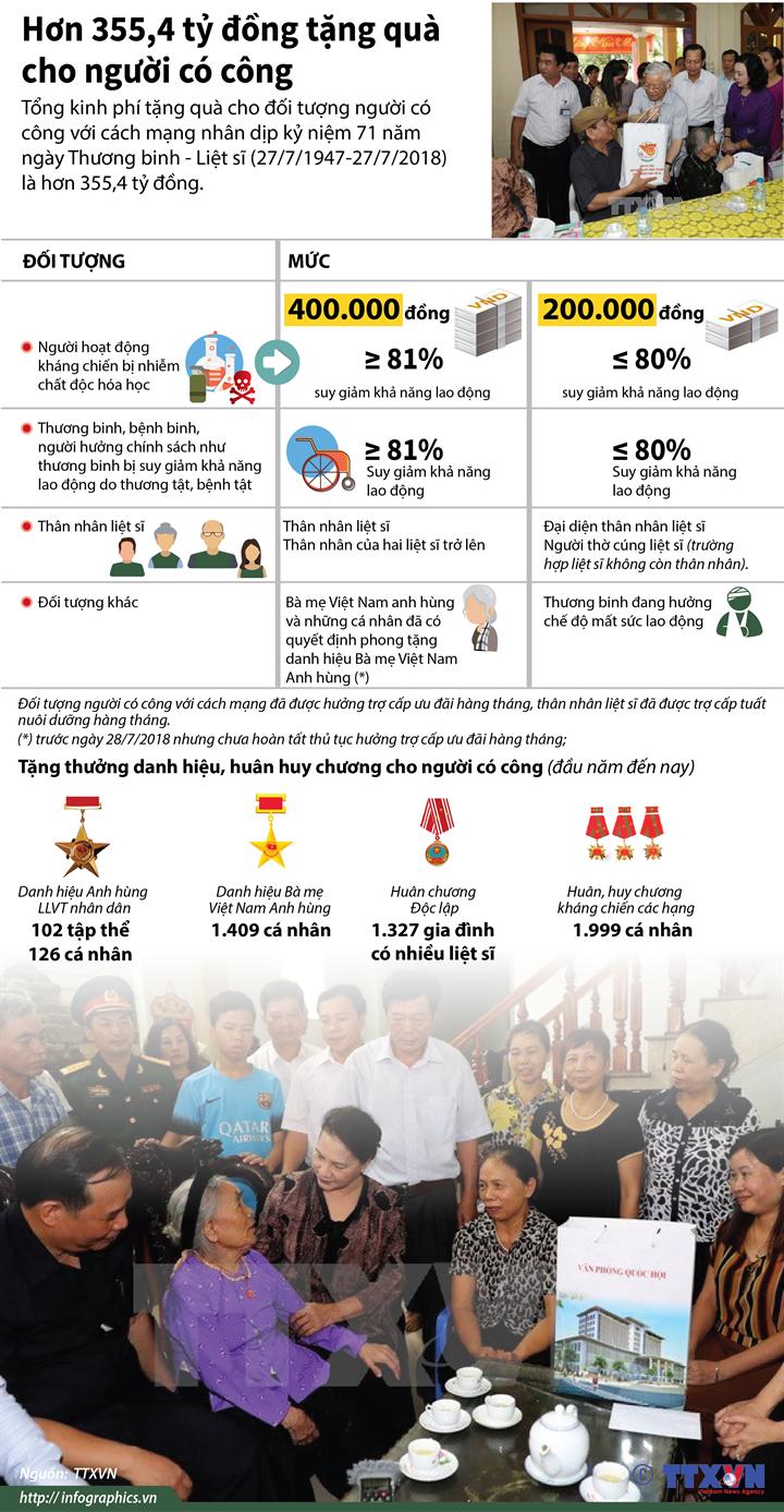 Hơn 355,4 tỷ đồng tặng quà cho người có công
