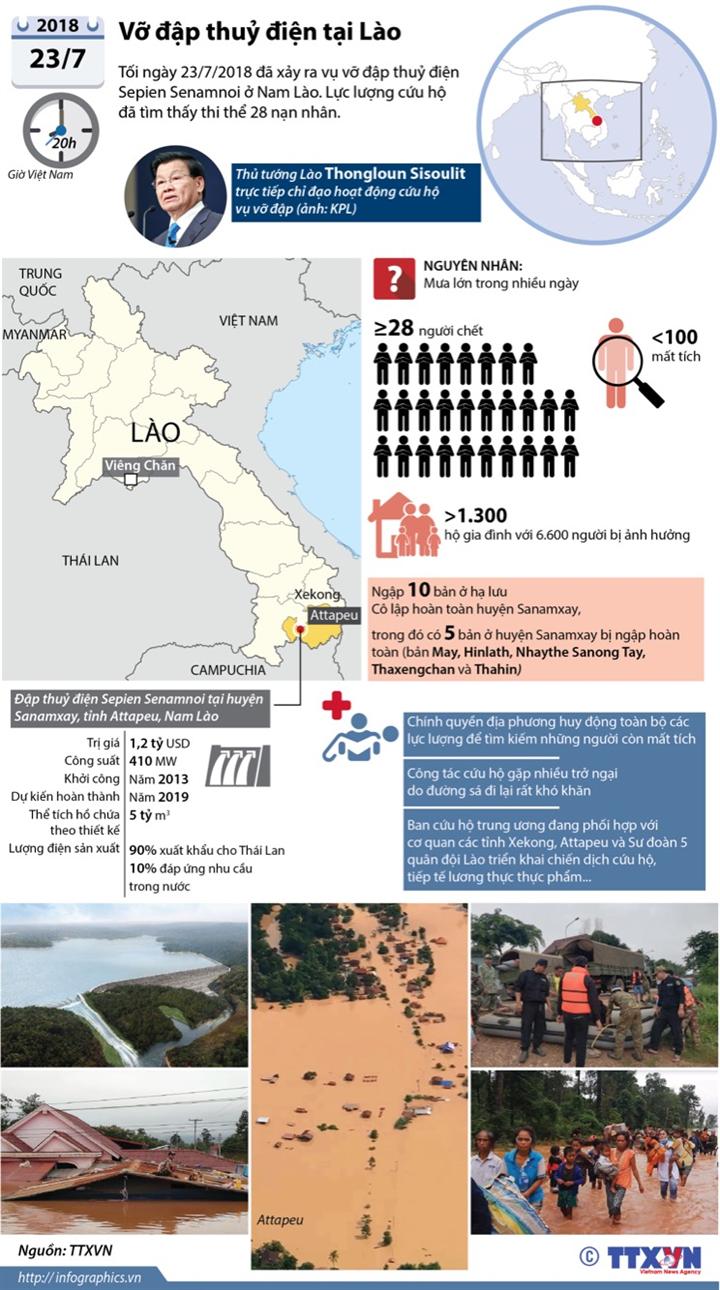 Vỡ đập thuỷ điện tại Lào