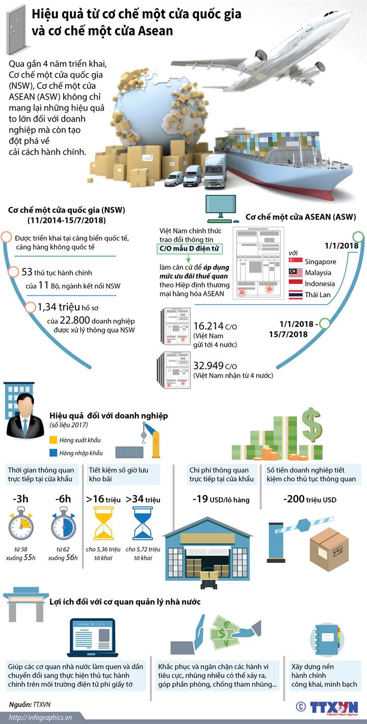 Hiệu quả từ cơ chế một cửa quốc gia và cơ chế một cửa Asean