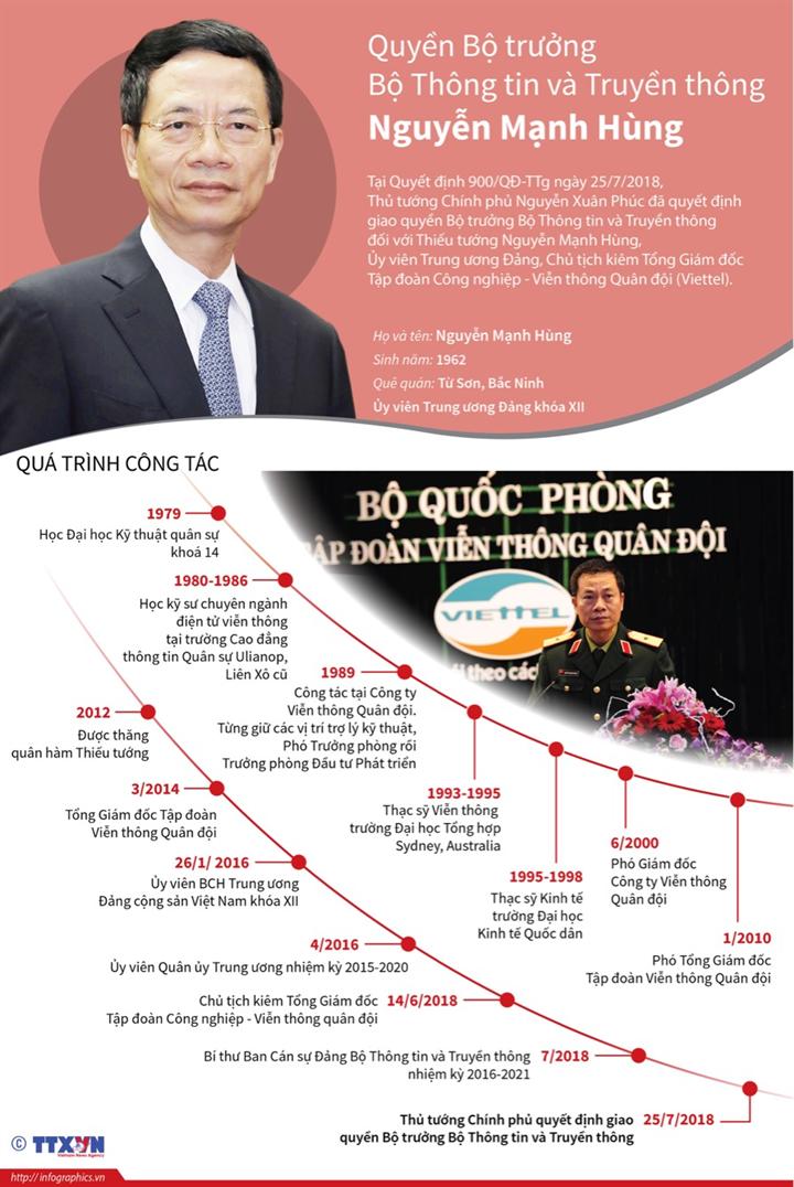 Thủ tướng quyết định giao quyền Bộ trưởng Bộ Thông tin và Truyền thông đối với ông Nguyễn Mạnh Hùng
