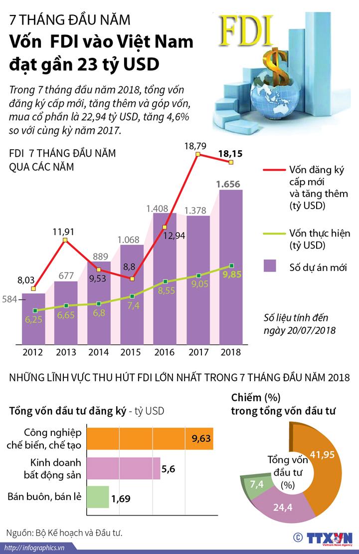 7 tháng đầu năm, vốn  FDI vào Việt Nam đạt gần 23 tỷ USD