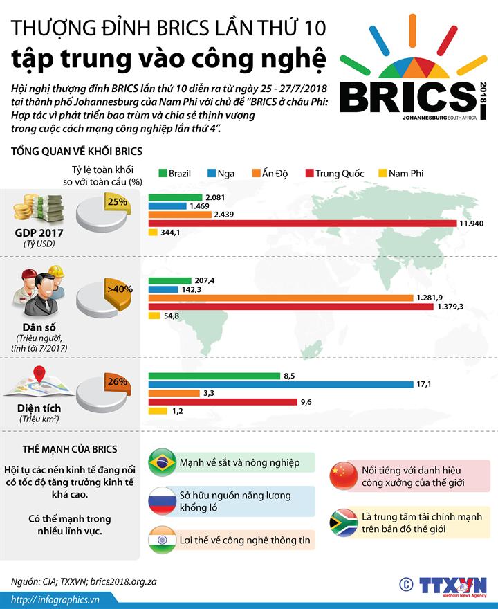 Thượng đỉnh BRICS lần thứ 10 tập trung vào công nghệ