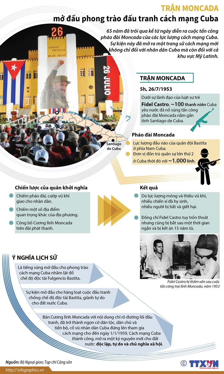 Trận Moncada mở đầu phong trào đấu tranh cách mạng Cuba