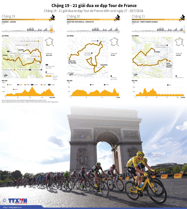 Chặng 19-21 giải đua xe đạp Tour de France