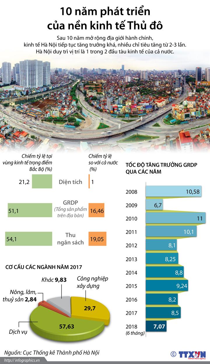 10 năm phát triển của nền kinh tế Thủ đô