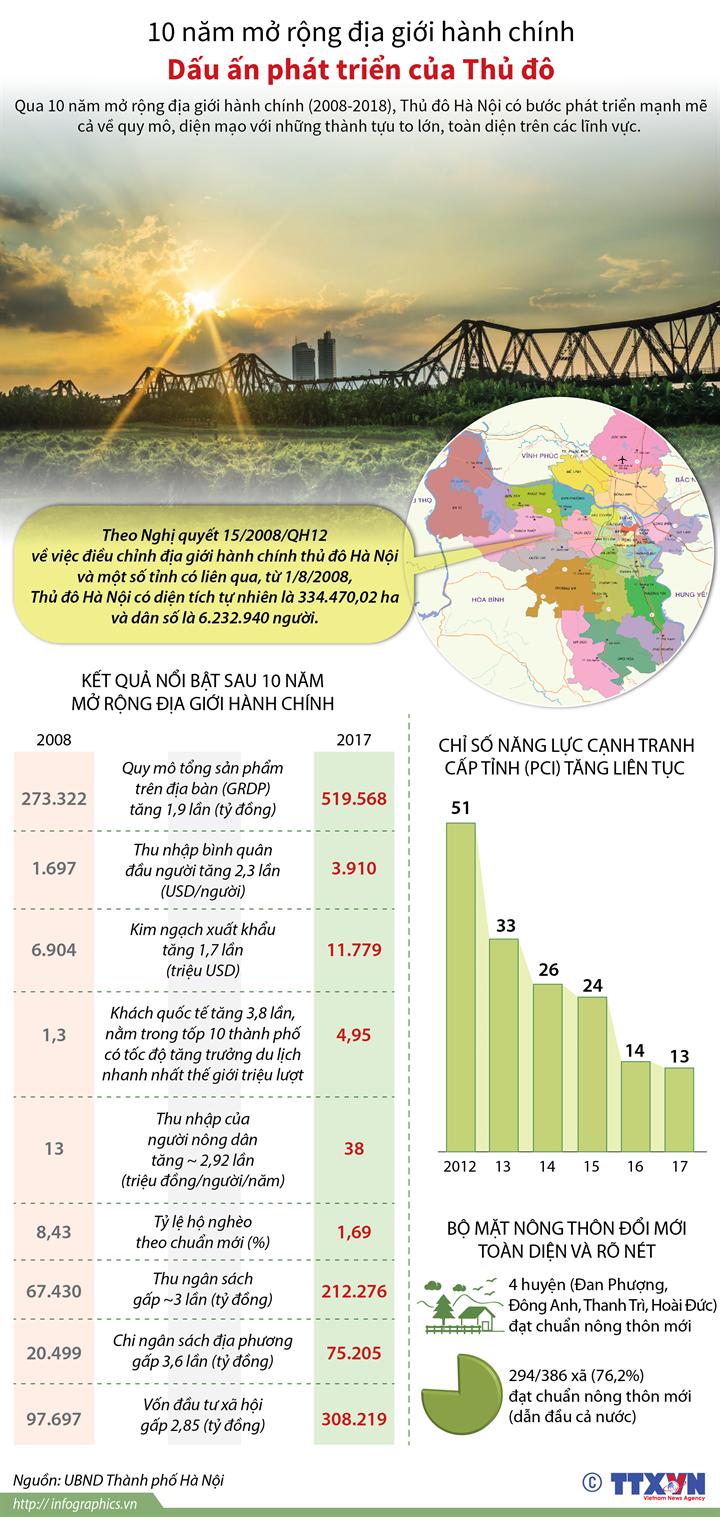 10 năm mở rộng địa giới hành chính: Dấu ấn phát triển Thủ đô