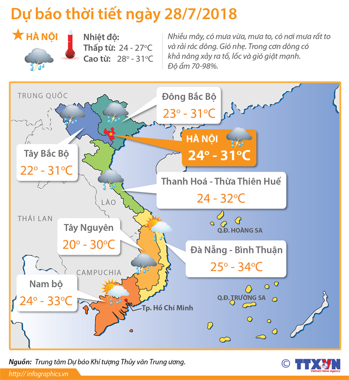 Dự báo thời tiết ngày 28/7: Bắc Bộ và Thanh Hóa, Nghệ An mưa to và rải rác có dông, đề phòng lũ quét, sạt lở đất