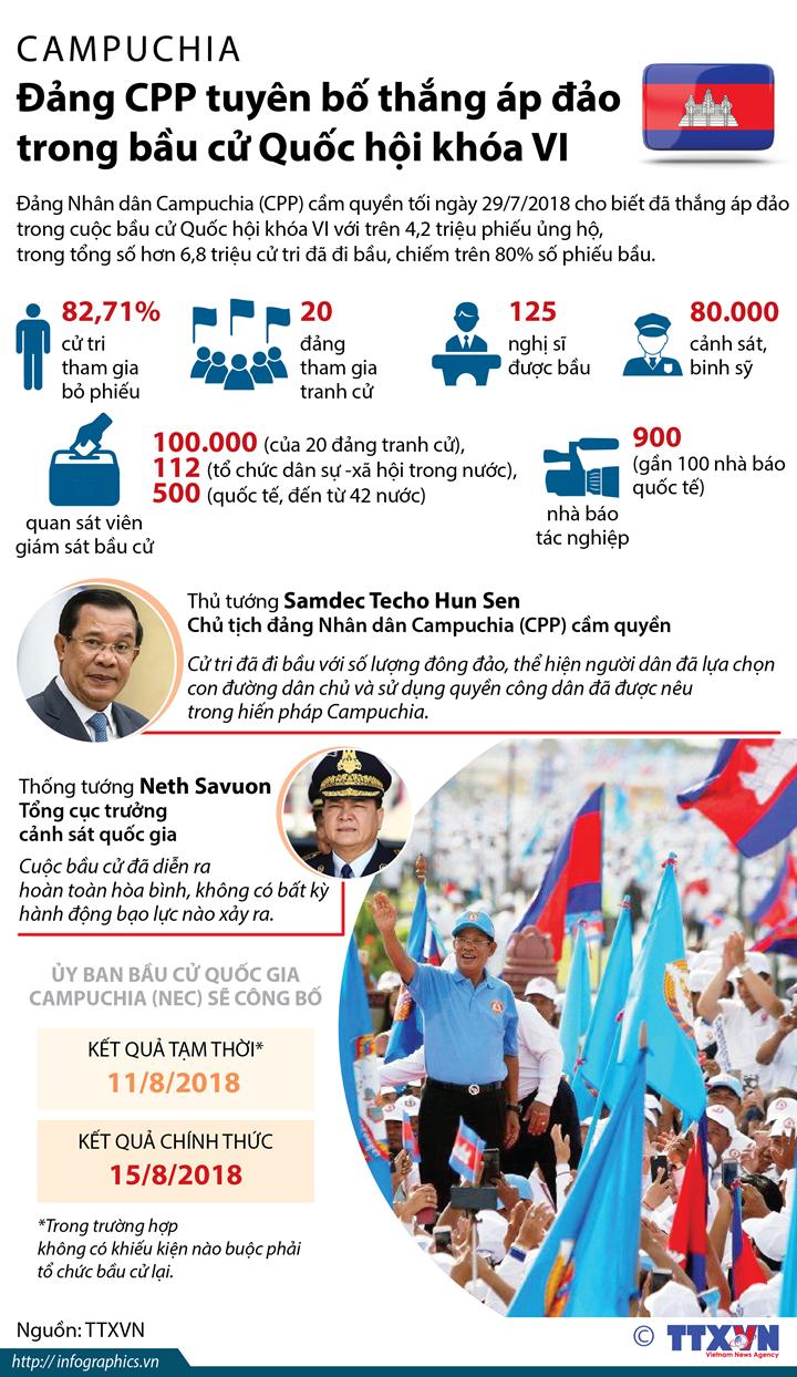 Campuchia: Đảng CPP tuyên bố thắng áp đảo trong bầu cử Quốc hội khóa VI