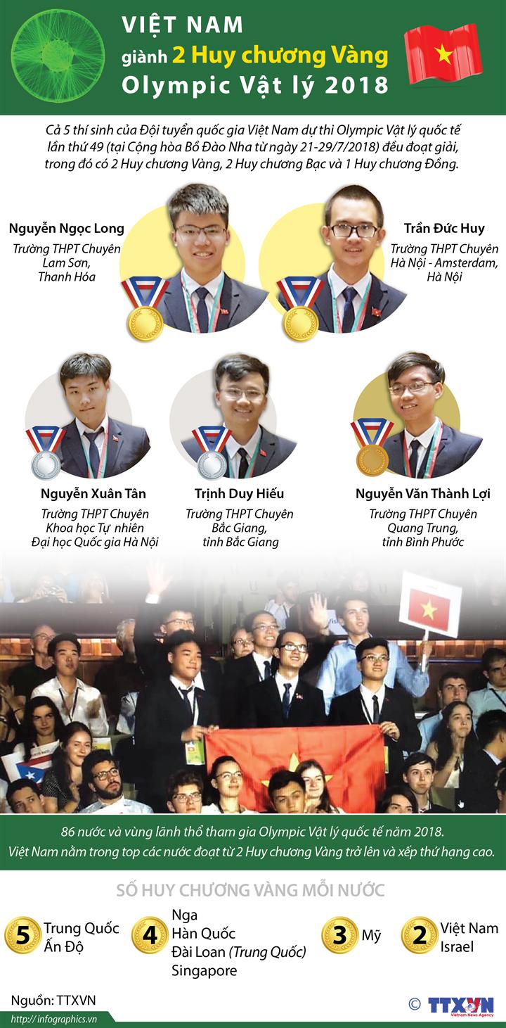 Việt Nam giành 2 Huy chương Vàng Olympic Vật lý 2018