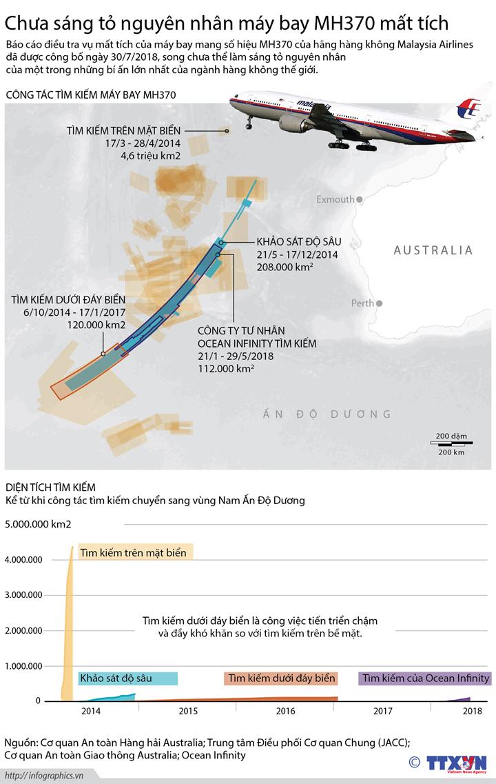 Chưa sáng tỏ nguyên nhân máy bay MH370 mất tích