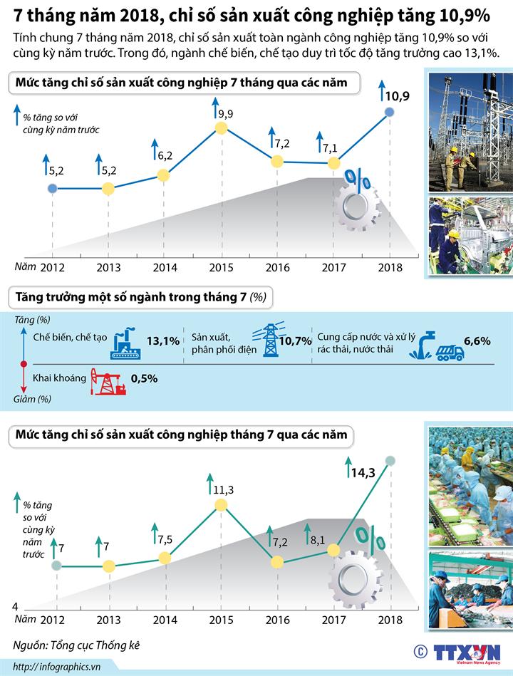 7 tháng năm 2018, chỉ số sản xuất công nghiệp tăng 10,9%