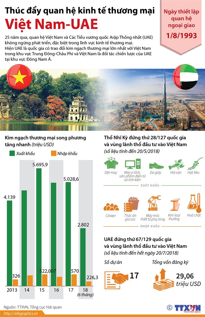 Thúc đẩy quan hệ kinh tế thương mại Việt Nam-UAE