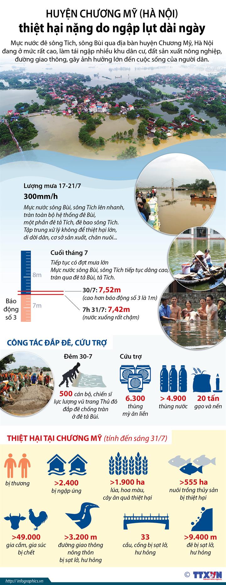 Huyện Chương Mỹ (Hà Nội) thiệt hại nặng do ngập lụt dài ngày