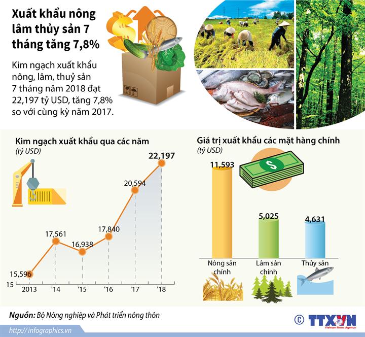 Xuất khẩu nông lâm thủy sản 7 tháng tăng 7,8%
