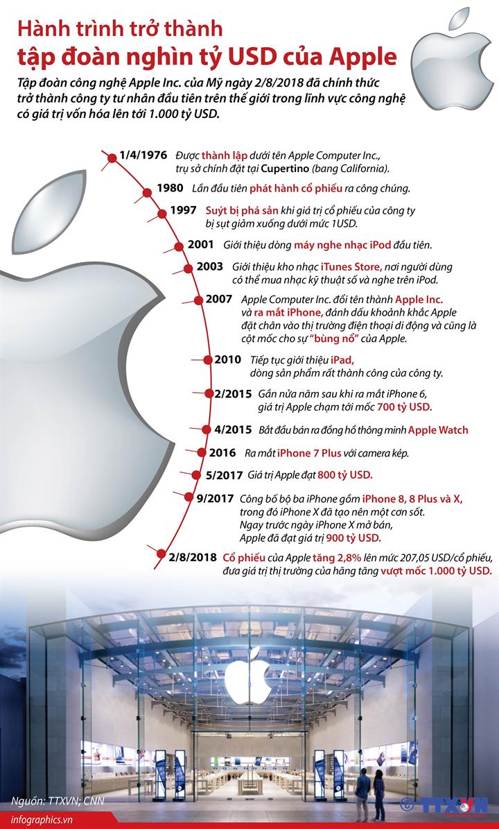 Hành trình trở thành tập đoàn nghìn tỷ USD của Apple
