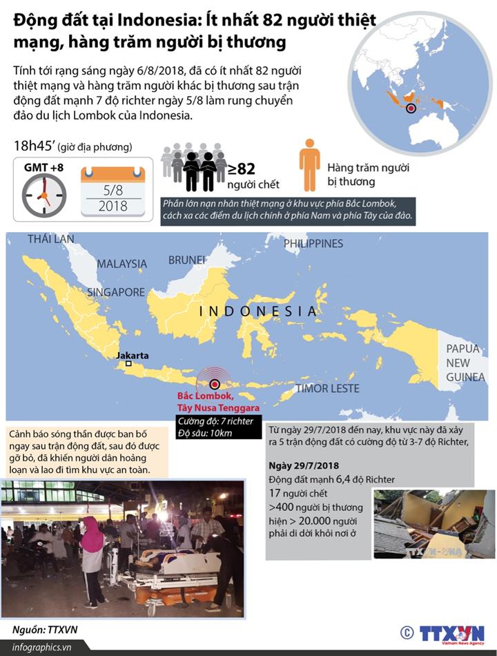 Động đất tại Indonesia: Ít nhất 82 người thiệt mạng, hàng trăm người bị thương