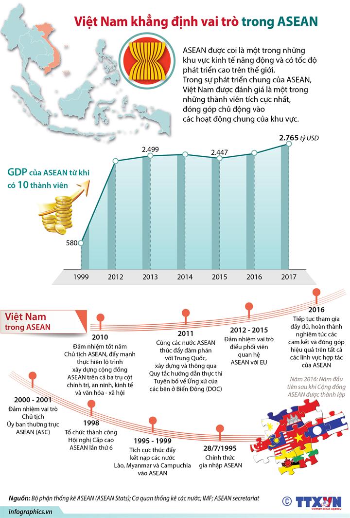 Việt Nam khẳng định vai trò trong ASEAN