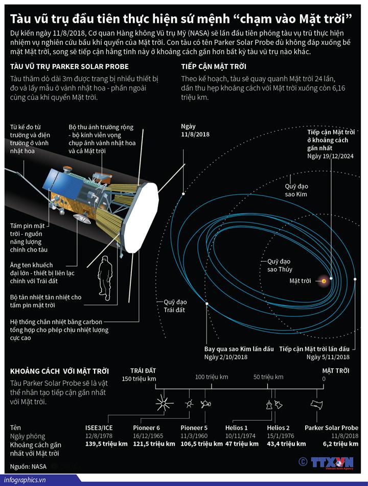 """Tàu vũ trụ đầu tiên thực hiện sứ mệnh """"chạm vào Mặt trời"""""""