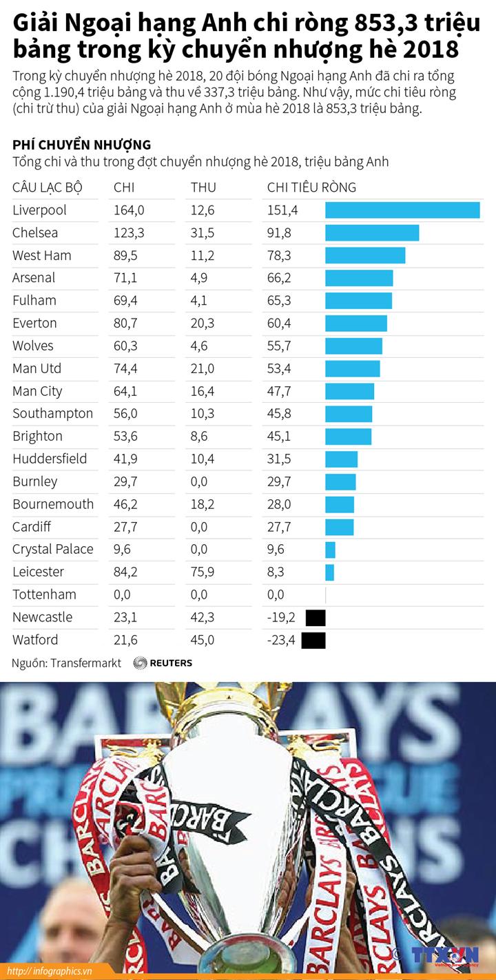 Giải Ngoại hạng Anh chi ròng 853,3 triệu bảng trong kỳ chuyển nhượng hè 2018