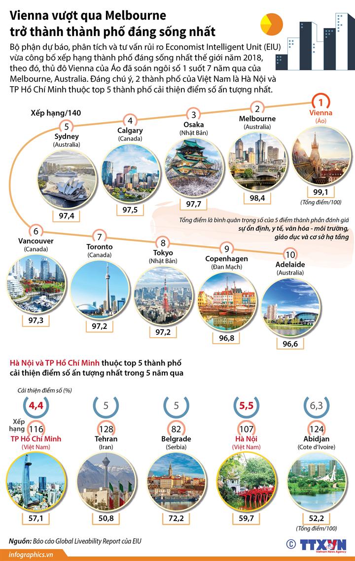 Vienna vượt qua Melbourne trở thành thành phố đáng sống nhất