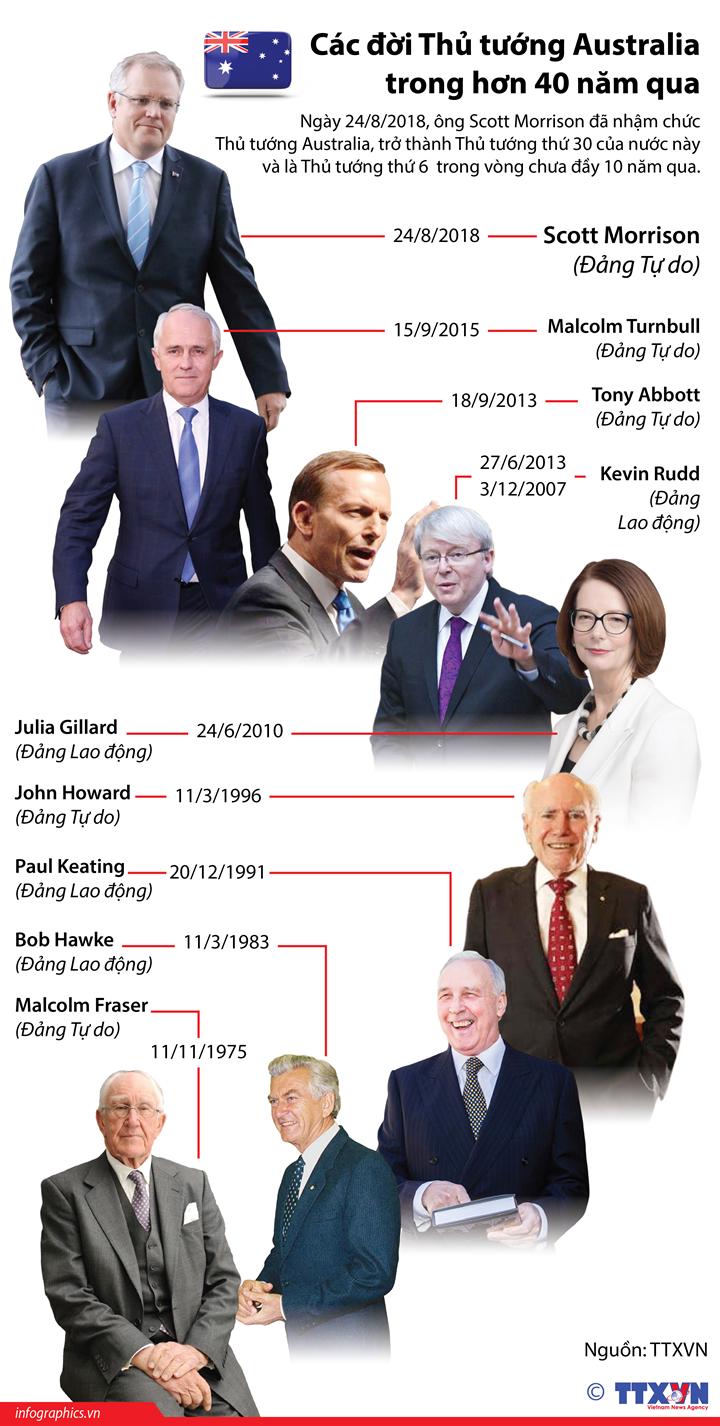 Các đời Thủ tướng Australia trong hơn 40 năm qua