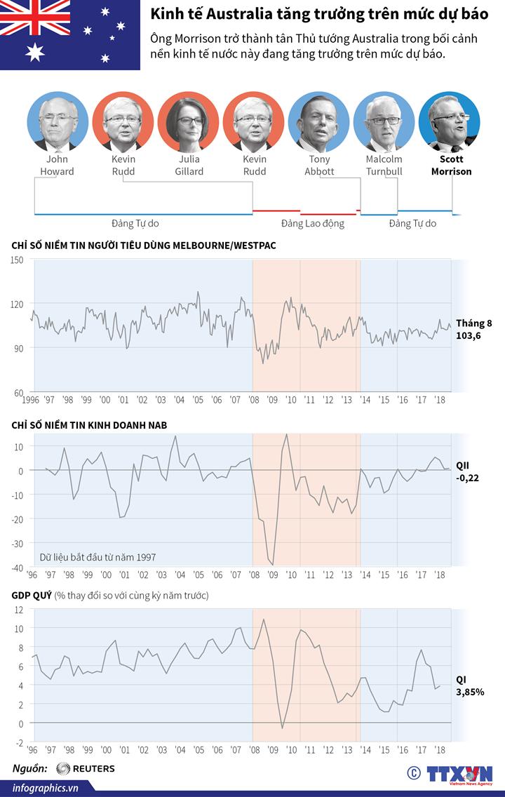 Kinh tế Australia tăng trưởng trên mức dự báo