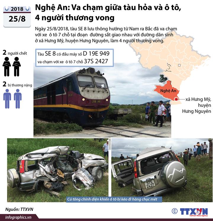 Nghệ An: Va chạm giữa tàu hỏa và ô tô, 4 người thương vong