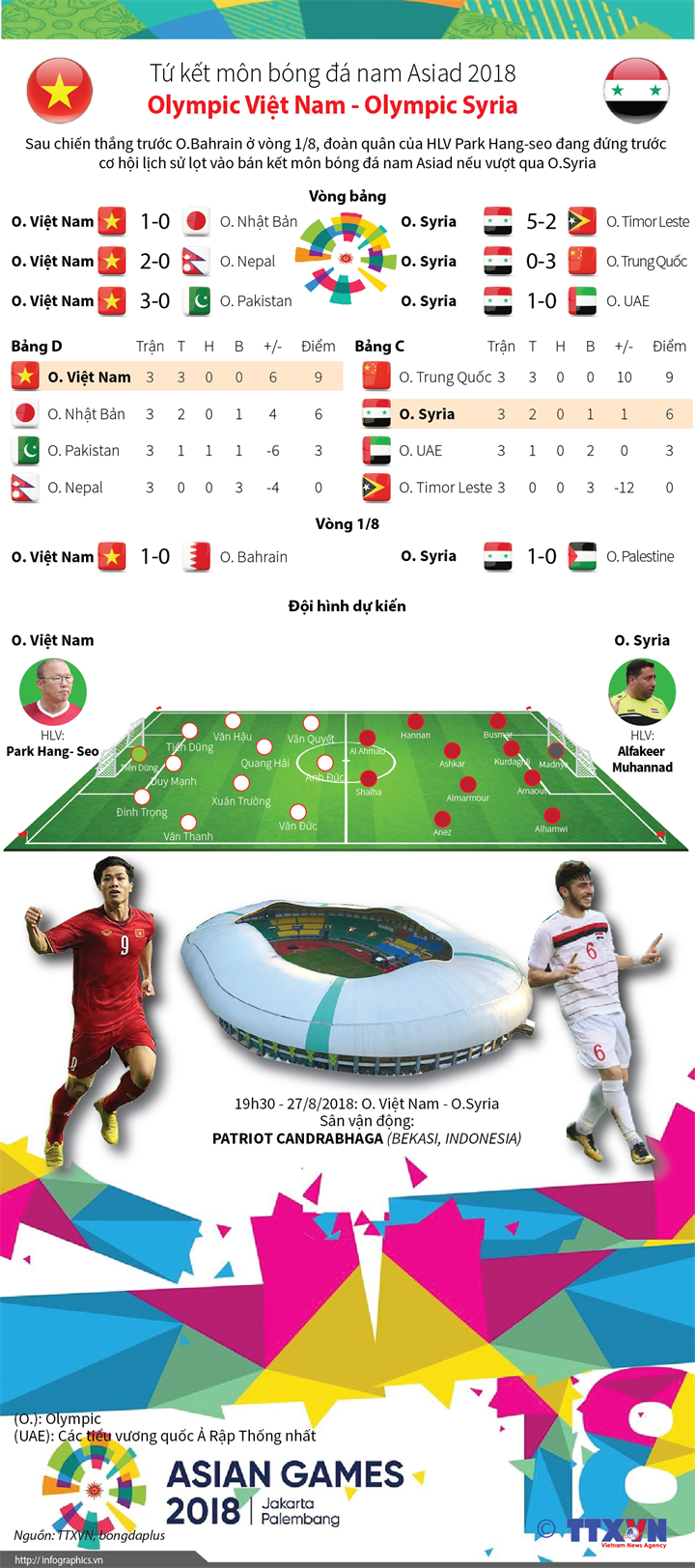 Tứ kết môn bóng đá nam Asiad 2018 Olympic Việt Nam - Olympic Syria