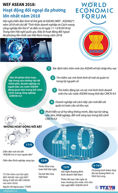 WEF ASEAN 2018: Hoạt động đối ngoại đa phương lớn nhất năm 2018