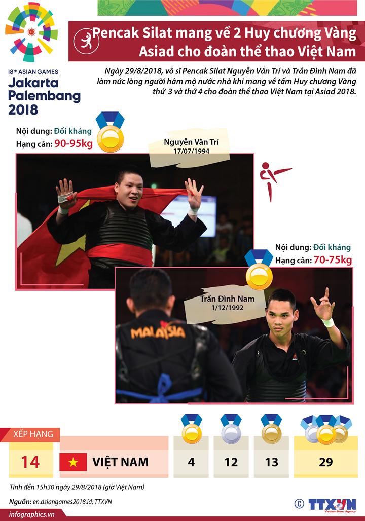 Pencak Silat mang về thêm 2 Huy chương Vàng Asiad cho đoàn thể thao Việt Nam