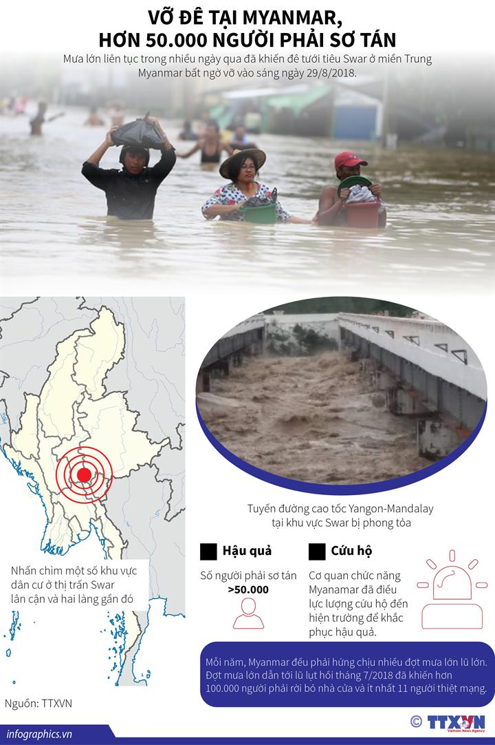 Vỡ đê tại Myanmar, hơn 50.000 người phải sơ tán