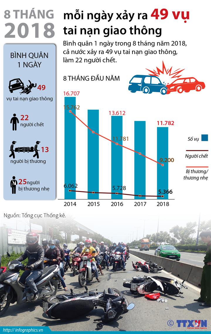 8 tháng năm 2018, mỗi ngày xảy ra 49 vụ tai nạn giao thông