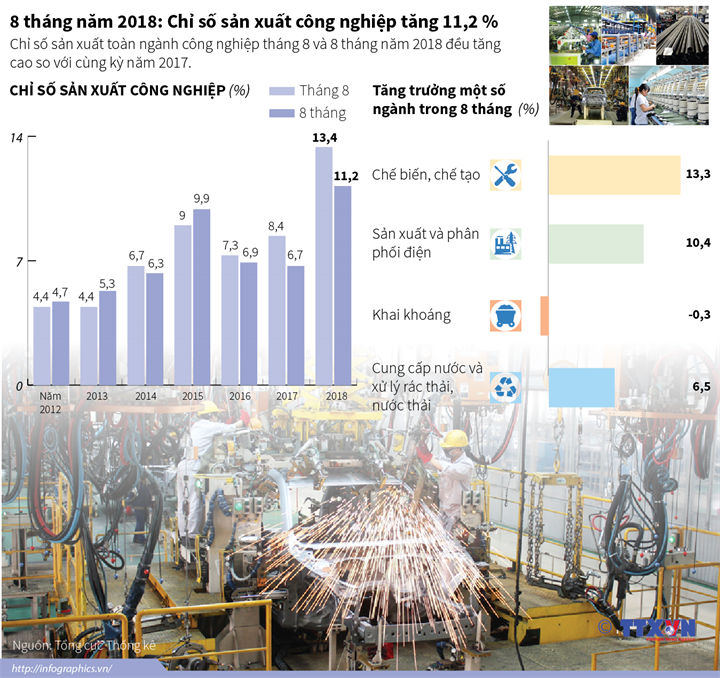 8 tháng năm 2018: Chỉ số sản xuất công nghiệp tăng 11,2 %