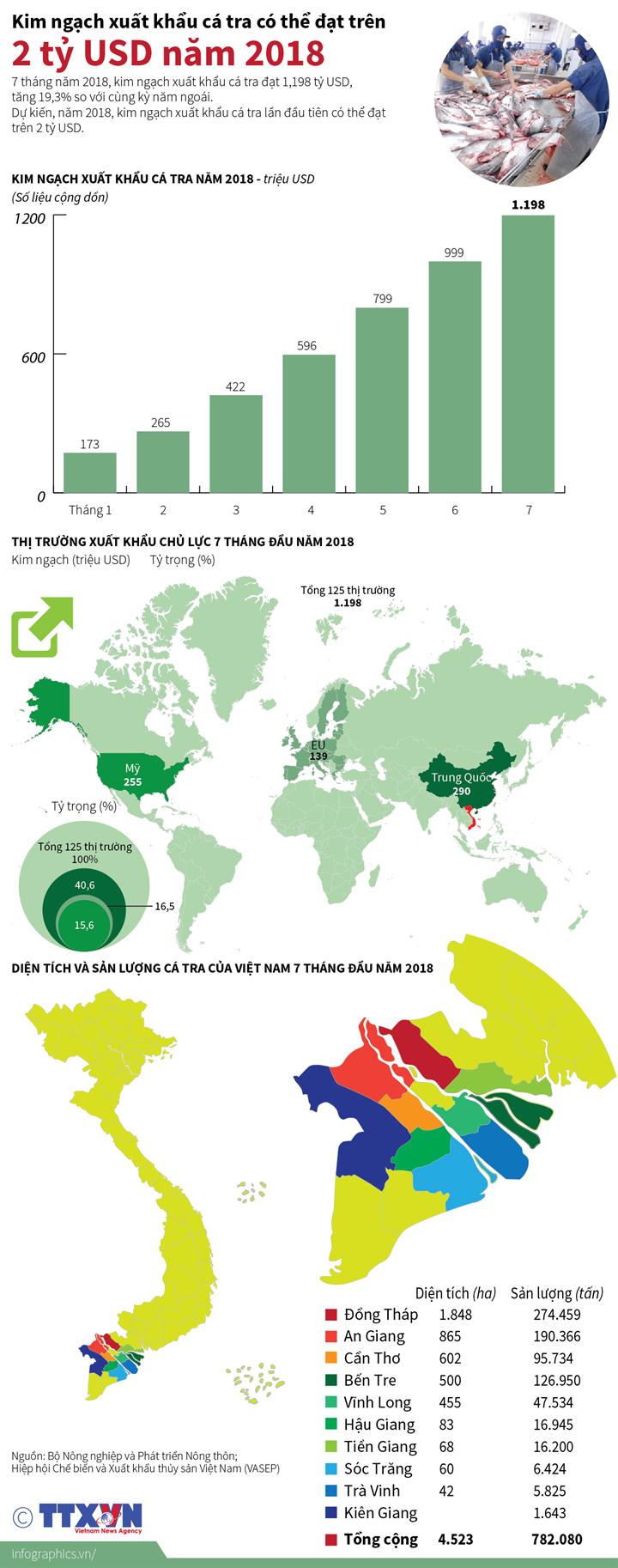 Kim ngạch xuất khẩu cá tra có thể đạt trên 2 tỷ USD năm 2018