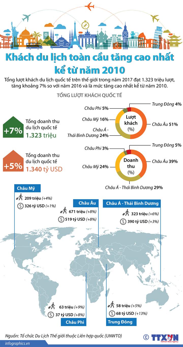 Khách du lịch toàn cầu tăng cao nhất kể từ năm 2010