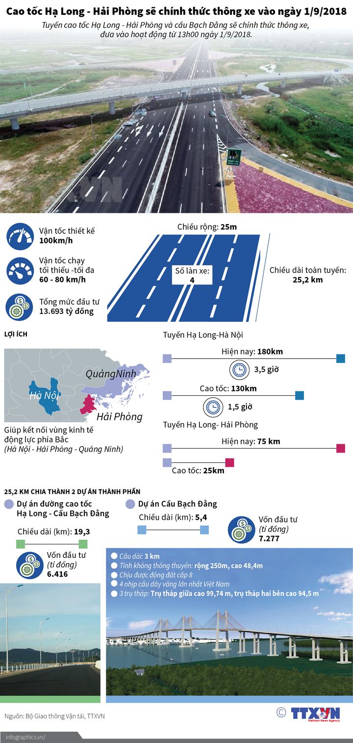 Cao tốc Hạ Long - Hải Phòng sẽ chính thức thông xe vào ngày 1/9/2018