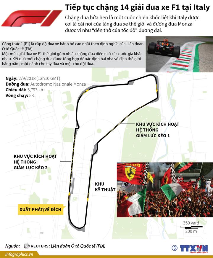 Tiếp tục chặng 14 giải đua xe F1 tại Italy