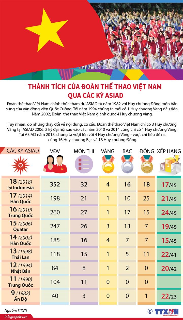 Thành tích của đoàn thể thao Việt Nam qua các kỳ ASIAD