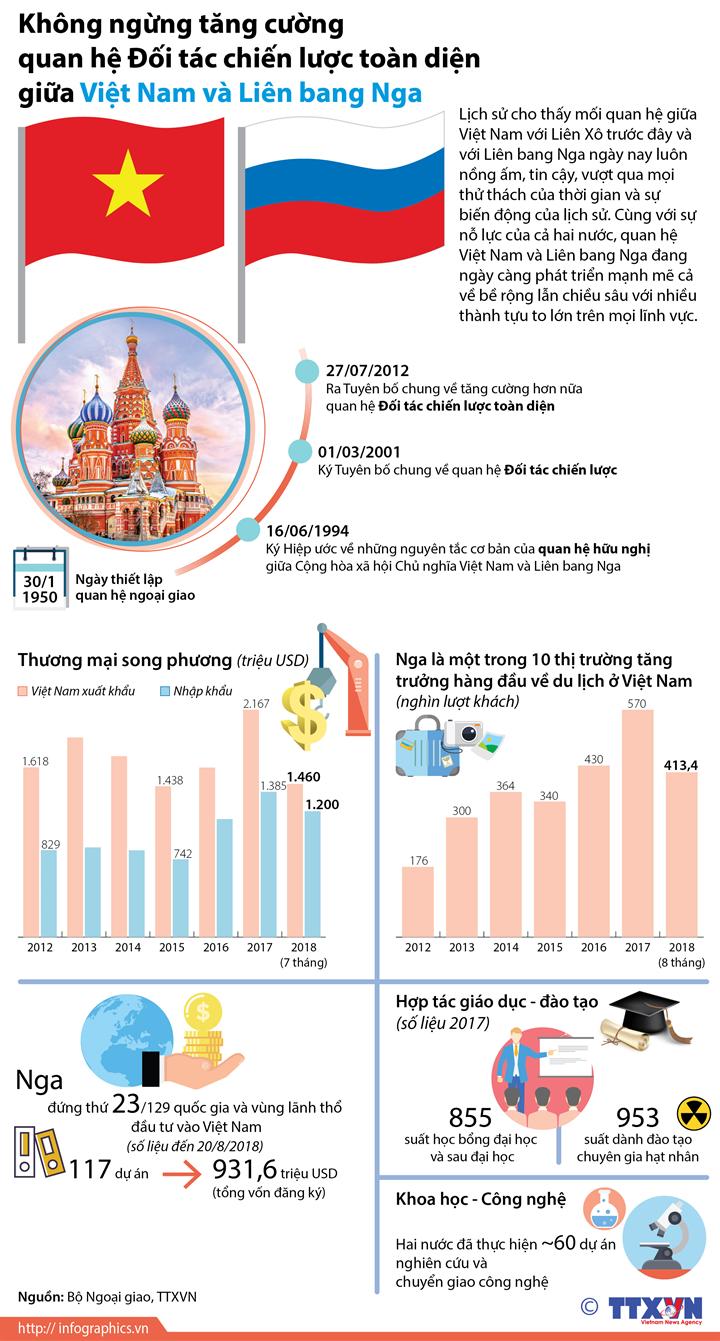 Không ngừng tăng cường quan hệ Đối tác chiến lược toàn diện giữa Việt Nam và Liên bang Nga