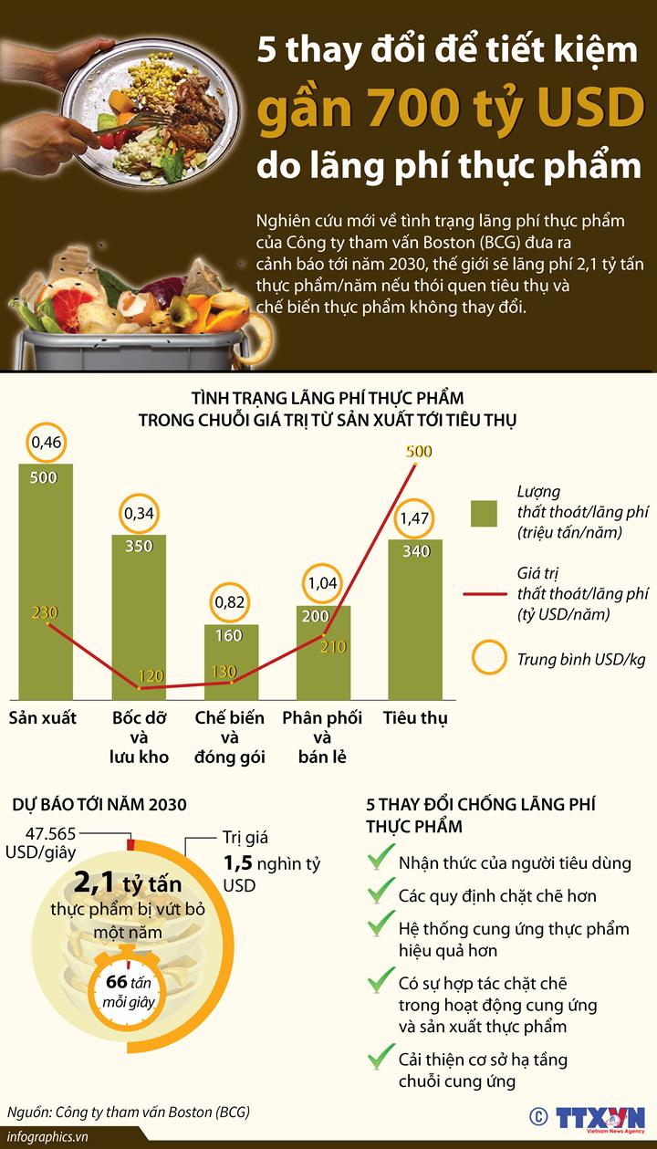 5 thay đổi để tiết kiệm gần 700 tỷ USD do lãng phí thực phẩm