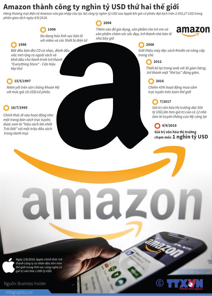 Amazon thành công ty nghìn tỷ USD thứ hai thế giới