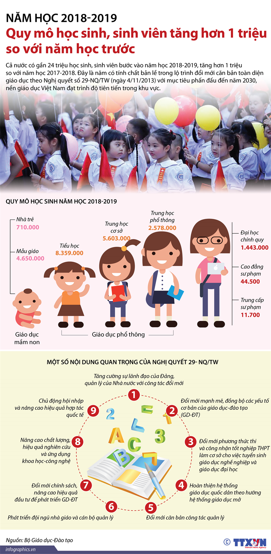 Năm học 2018-2019: Quy mô học sinh, sinh viên tăng hơn 1 triệu so với năm học trước