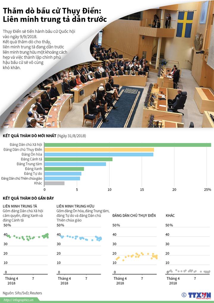 Thăm dò bầu cử Thụy Điển: Liên minh trung tả dẫn trước