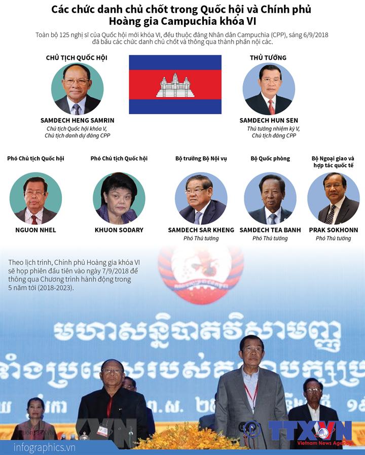 Các chức danh chủ chốt trong Quốc hội và Chính phủ Hoàng gia Campuchia khóa VI