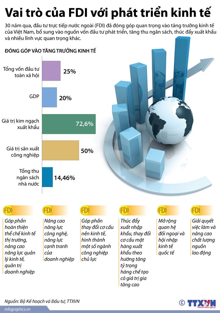 Vai trò của FDI với phát triển kinh tế