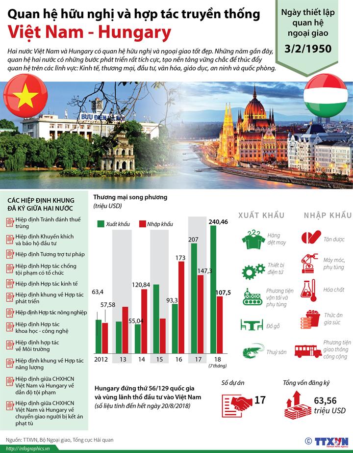 Quan hệ hữu nghị và hợp tác truyền thống Việt Nam - Hungary