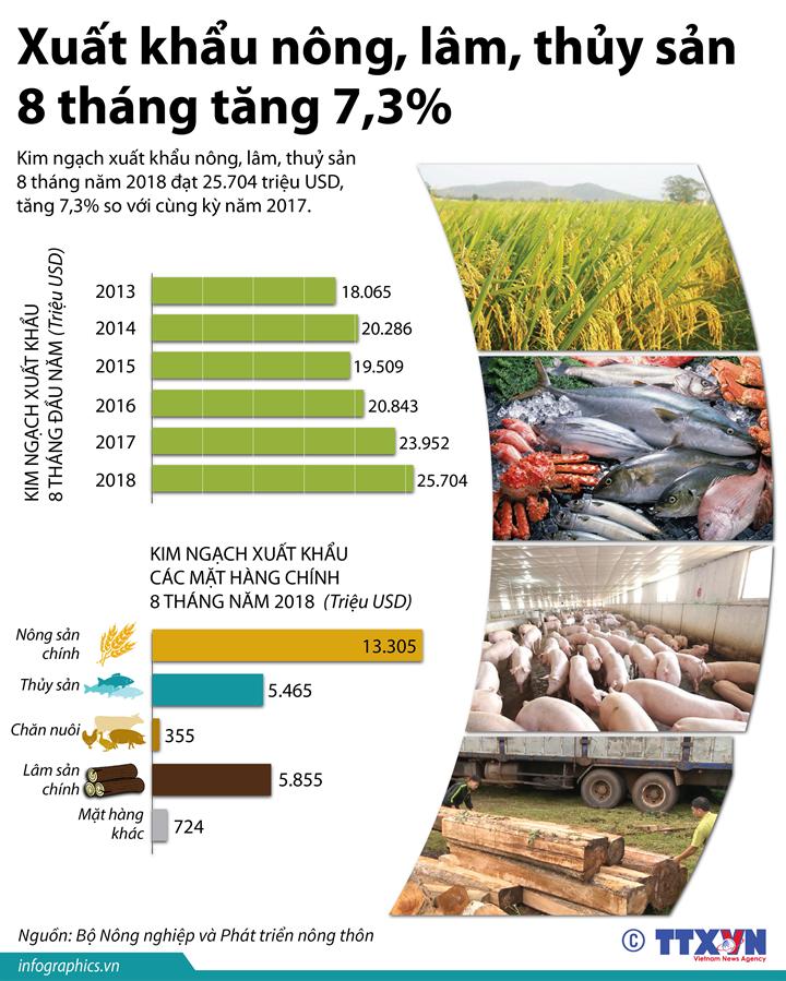 Xuất khẩu nông, lâm, thủy sản 8 tháng tăng 7,3%