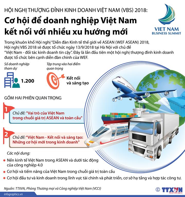 Hội nghị Thượng đỉnh Kinh doanh Việt Nam (VBS) 2018: Cơ hội để doanh nghiệp Việt Nam kết nối với nhiều xu hướng mới