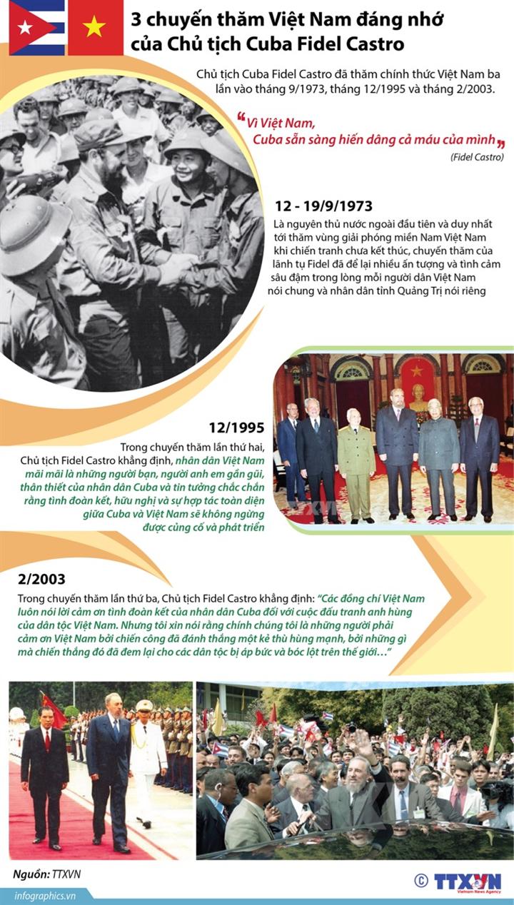 3 chuyến thăm Việt Nam đáng nhớ của Chủ tịch Cuba Fidel Castro
