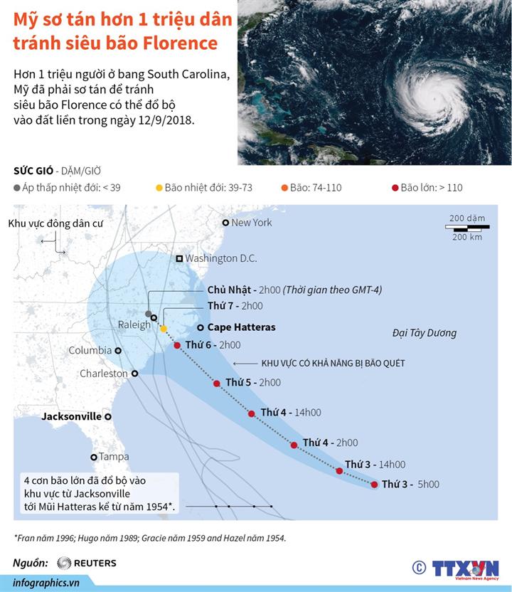 Mỹ sơ tán hơn 1 triệu dân tránh siêu bão Florence